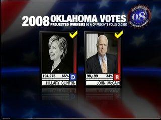 McCain wins Republican primary in Oklahoma