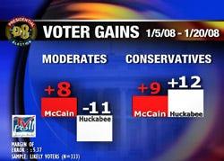 Huckabee is the Republican frontrunner in OK