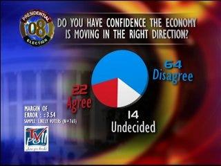Economy status polled