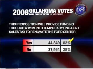 Voters approve sales tax extension