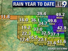 State year-to-date rainfall