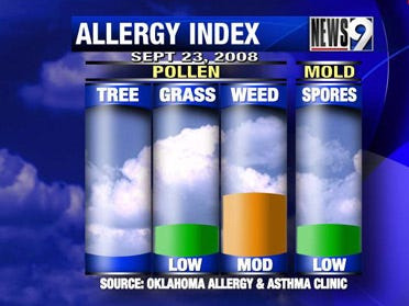 Allergen conditions improve Tuesday