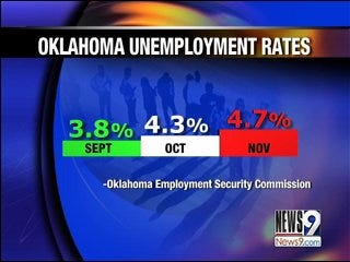 Oklahoma Pays Out Record Amount for Unemployment