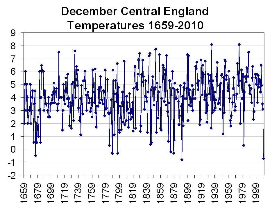 Frightfully Cold Winter for the UK