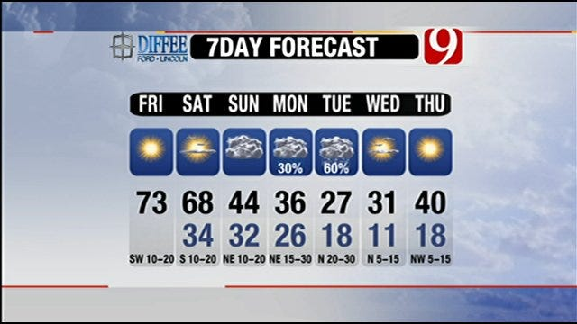 Beautiful Weekend Leads Into Arctic Front Early Next Week