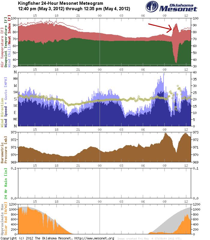 Heat Burst Spikes Temperature to 93° at 10:40 am