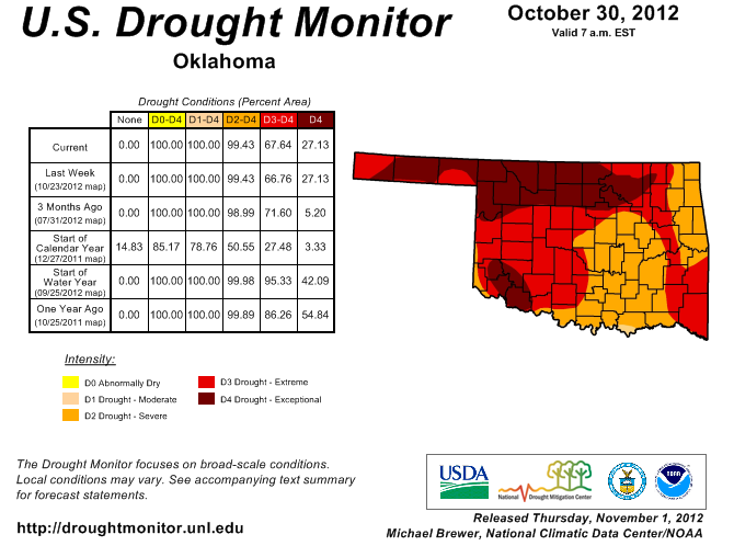 Oklahoma's Drought Situation