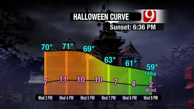 Halloween Weather, Costumes, Pumpkins and Treats