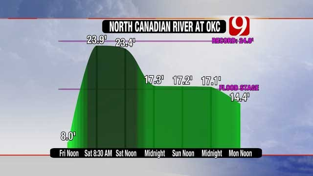 Heavy Rainfall Leads To Near Record Level In OKC Metro