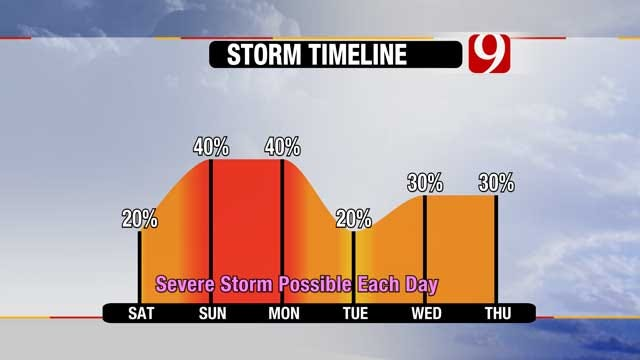 Strong Storm Systems Approaching Oklahoma This Weekend