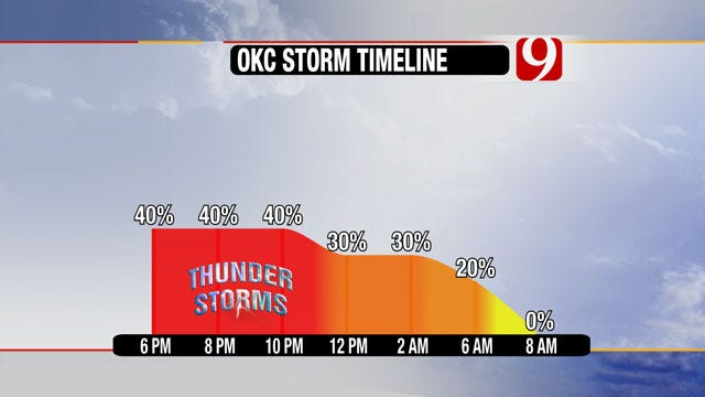 Severe Weather Firing Up In SW Oklahoma