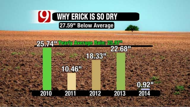 Extreme Drought Continues For Much Of Western Oklahoma