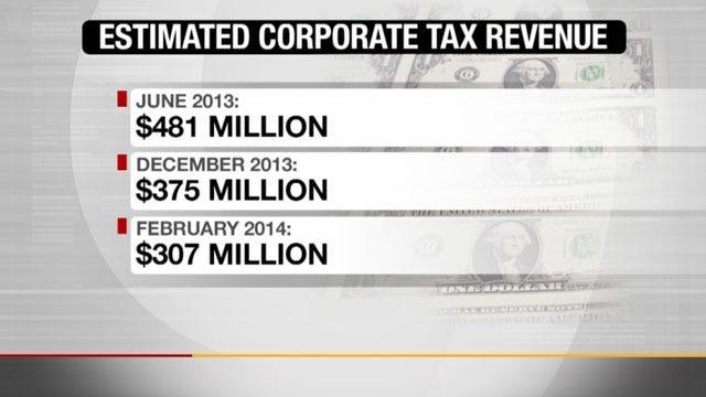 Corporate Tax Credits Impacting Oklahoma's Bottom Line