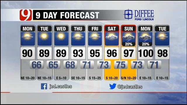 Partly Cloudy, Hot On Monday Across Oklahoma