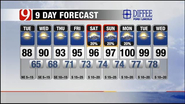 Cooler, Partly Cloudy Tuesday In Oklahoma