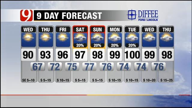 Sunny And Hot On Wednesday In Oklahoma