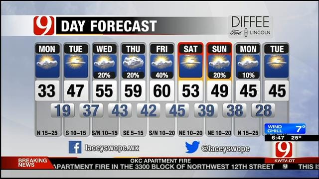 Partly Cloudy, Windy And Cold Monday In Oklahoma