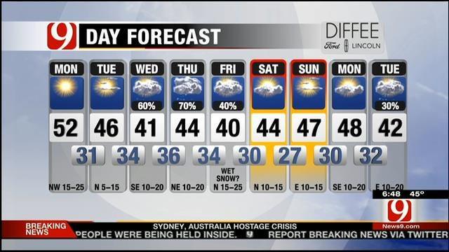 Sunny And Cool Monday Across Oklahoma