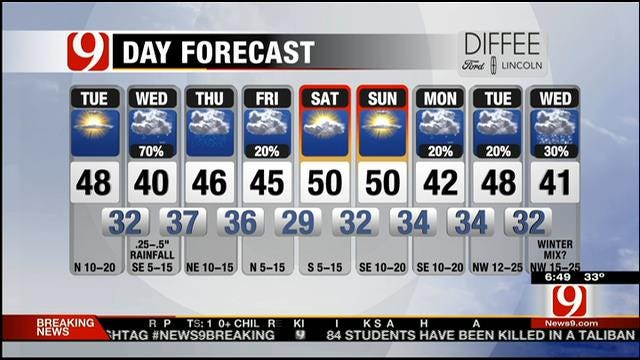 Mostly Sunny And Cold Tuesday In Oklahoma
