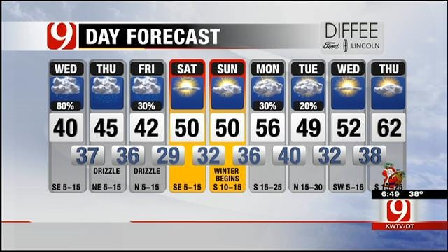 Cloudy With Rain And Drizzle On Wednesday In Oklahoma