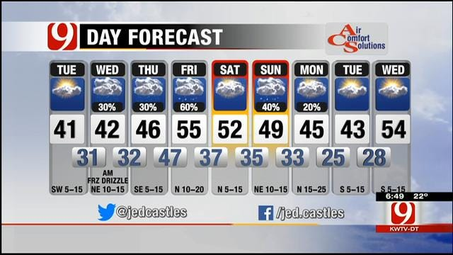 Partly Cloudy And Cold Tuesday In Oklahoma