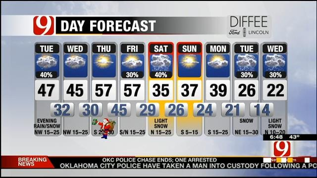 Mostly Cloudy; Chance For Rain, Snow Mix In Parts Of OK