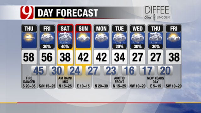 Mostly Sunny, Windy Christmas; Arctic Air Headed To Oklahoma