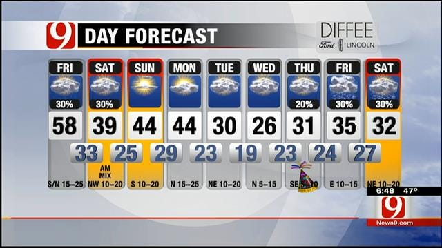 Mostly Cloudy With Slight Chance For Rain Friday