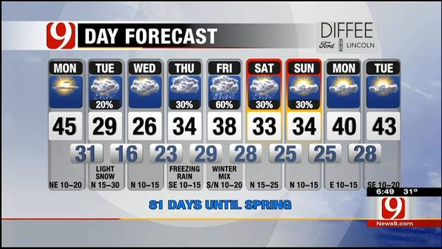 Partly Sunny, Cool; Winter Mix Possible Monday Night In Parts Of OK