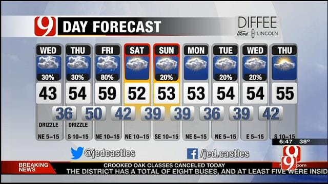Cloudy Conditions With Drizzle On Wednesday In Oklahoma