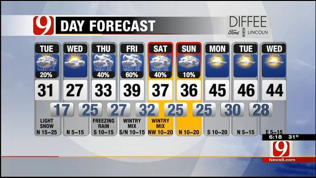 Mostly Cloudy; Turning Much Colder Tuesday Across OK