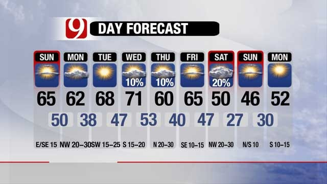 Warm Weather Continues, Chance Of Light Drizzle Tonight