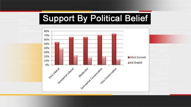 Poll: Cornett Leads Shadid By Wide Margin In OKC Mayor's Race