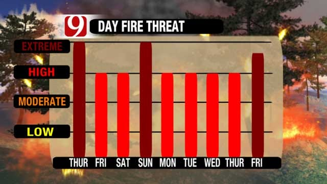 High Winds, Dry Conditions Fuel Wildfire Threat Across Oklahoma