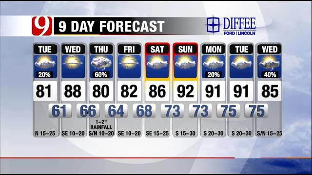 Beautiful Day Leads Into Rain Chances For Oklahoma Later This Week