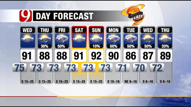 Partly Cloudy, Muggy, Windy On Wednesday In Oklahoma