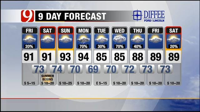 Hot, Humid, And Steamy Friday In Oklahoma