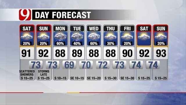 Temperatures Below Triple Digits For First Day Of Summer