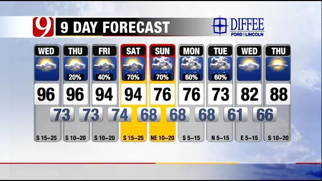 Record-Breaking Heat On Tap For Oklahoma