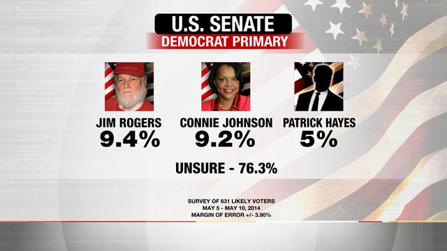 EXCLUSIVE POLL: Most Oklahoma Democrats Undecided In U.S. Senate Primary