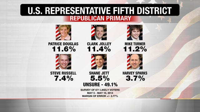EXCLUSIVE POLL: Oklahoma's 5th District GOP Primary Race Up For Grabs