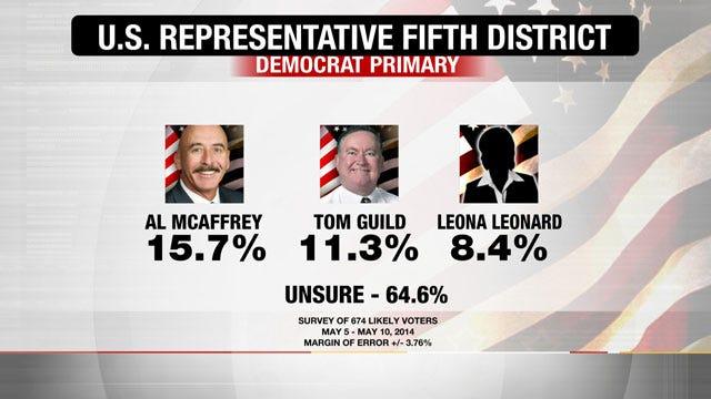 EXCLUSIVE POLL: Sen. Al McAffrey Slightly Ahead in 5th District Democrat Primary, Most Undecided