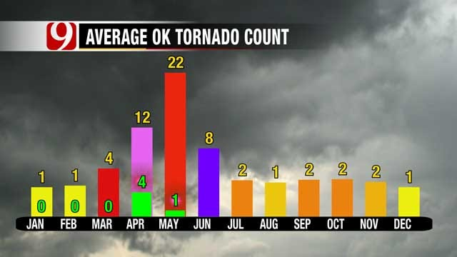 Oklahoma Tornado Numbers Low For 2014