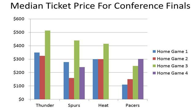 Data Shows Thunder Playoff Tickets NBA's Most Expensive