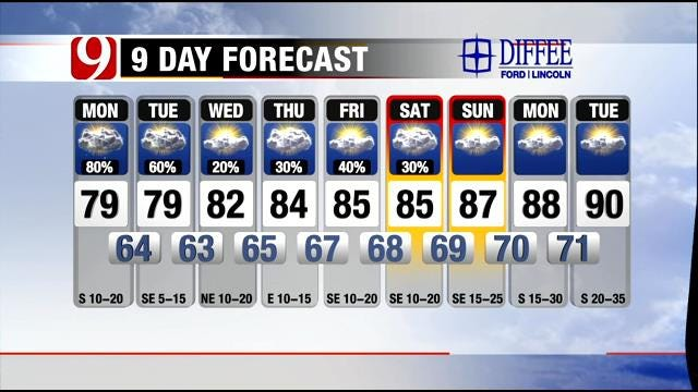 Scattered Showers Possible Throughout The Week In Oklahoma