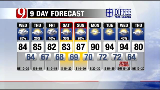 Weather Update: Warm, Humid Wednesday In Oklahoma