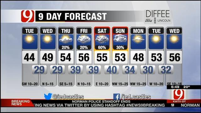 Sunny, Cold And Windy Tuesday Across Oklahoma