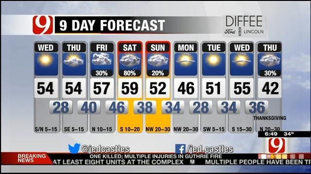 Mostly Clear Skies, Slightly Warmer Wednesday In Oklahoma
