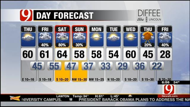 Warmer Thursday; Rain Moves In Overnight In Oklahoma