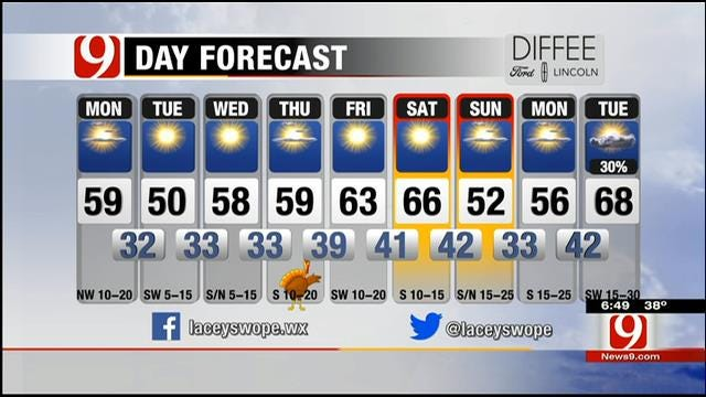 Mildly Cool, Sunny Skies On Monday In Oklahoma